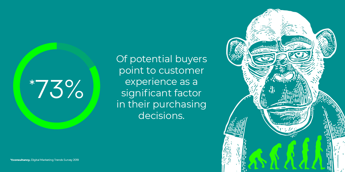 73% of potential buyers point to customer experience as a significant factor in their purchasing decisions.