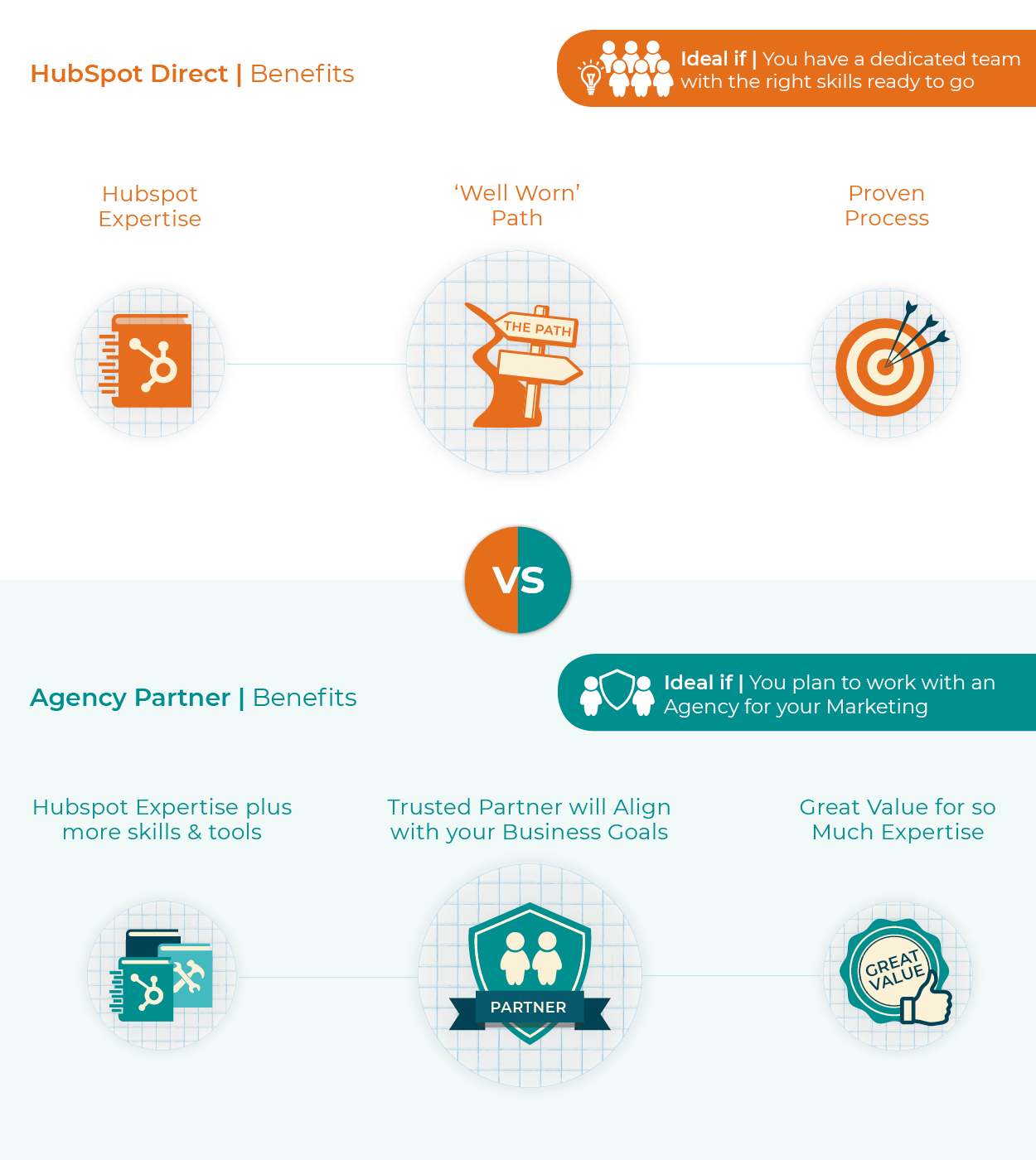 Hubspot Onboarding | Hubspot Direct or Agency Partner? | Benefits