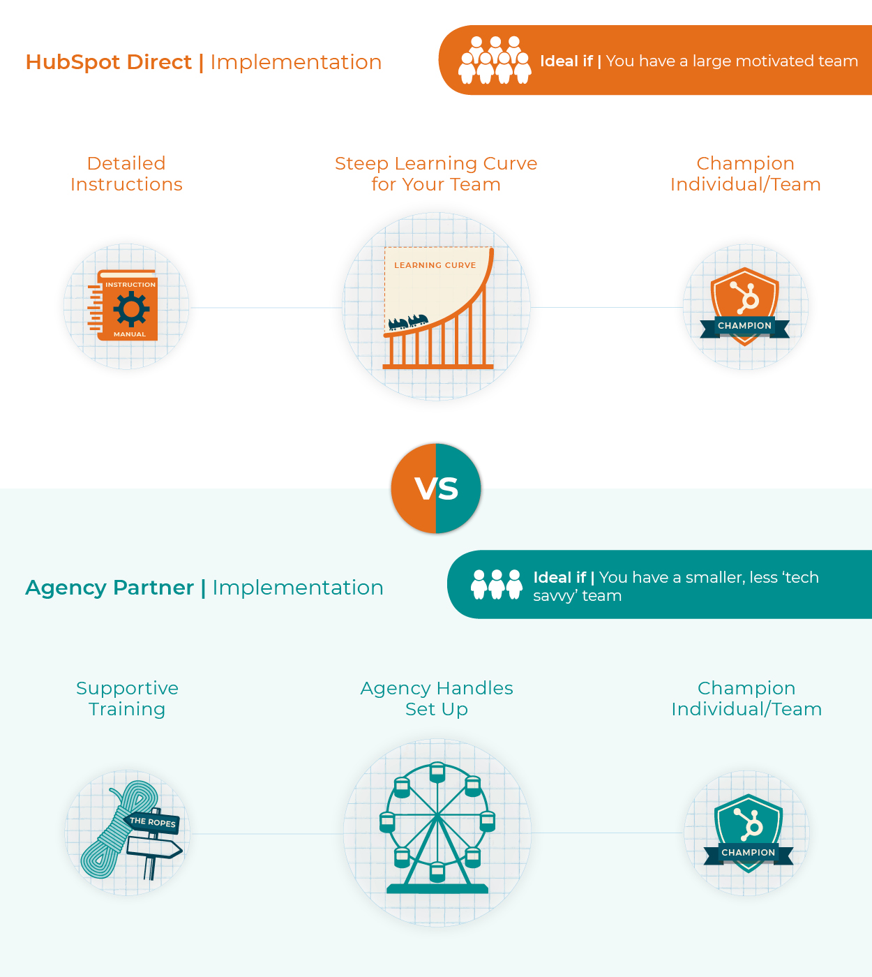 Hubspot Onboarding | Hubspot Direct or Agency Partner? | Implementation