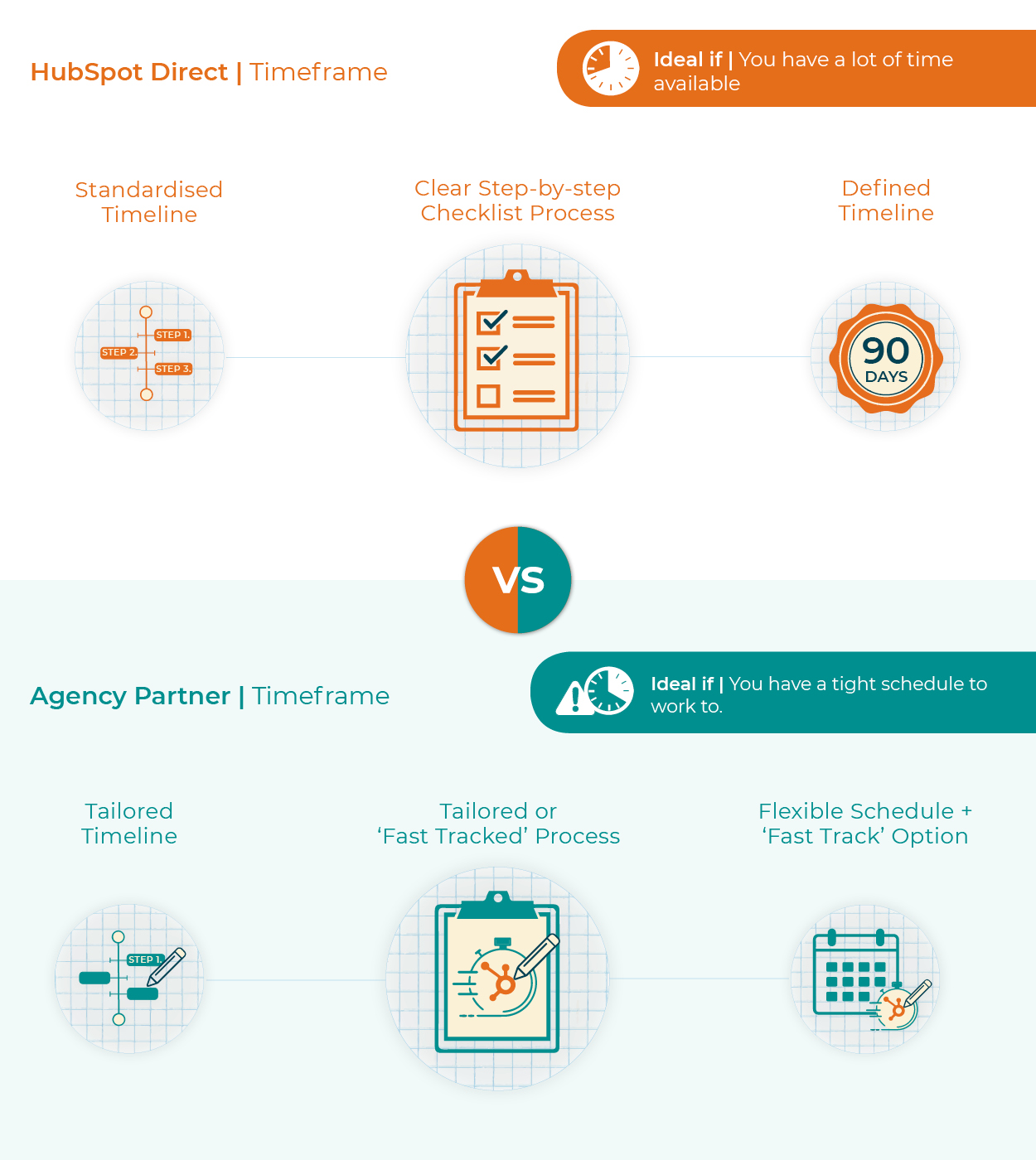 Hubspot Onboarding | Hubspot Direct or Agency Partner? | Timeframes