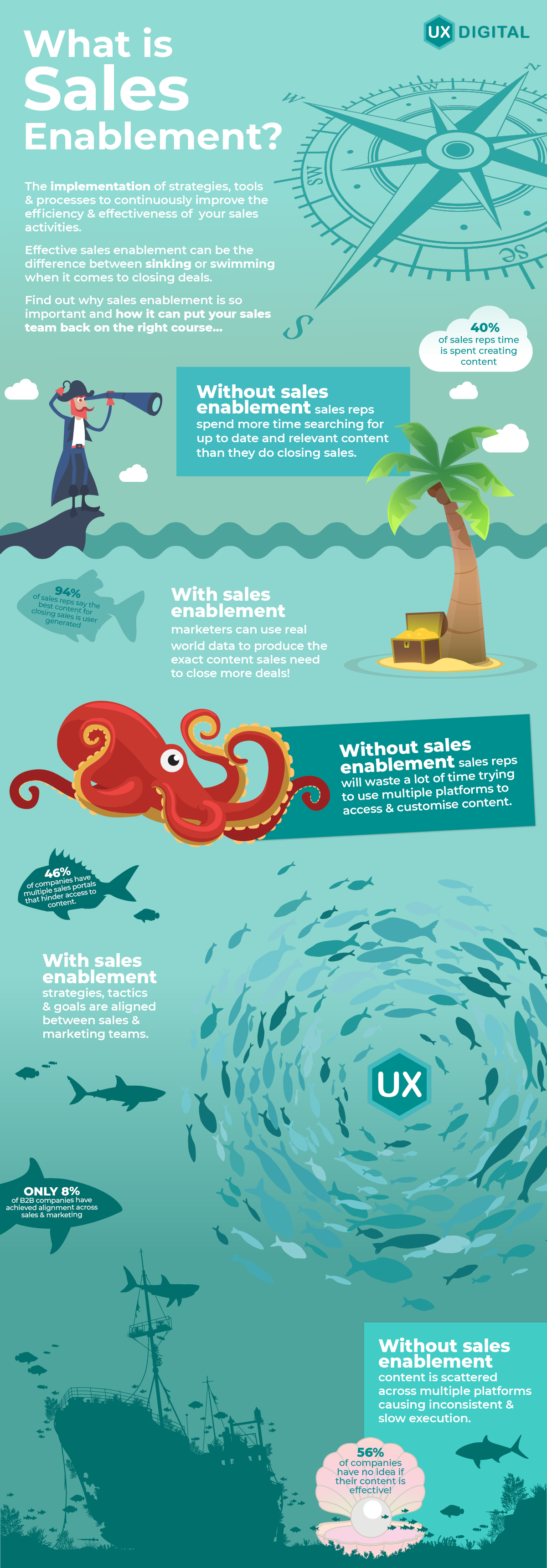 What is Sales Enablement? Infographic by UX-Digital