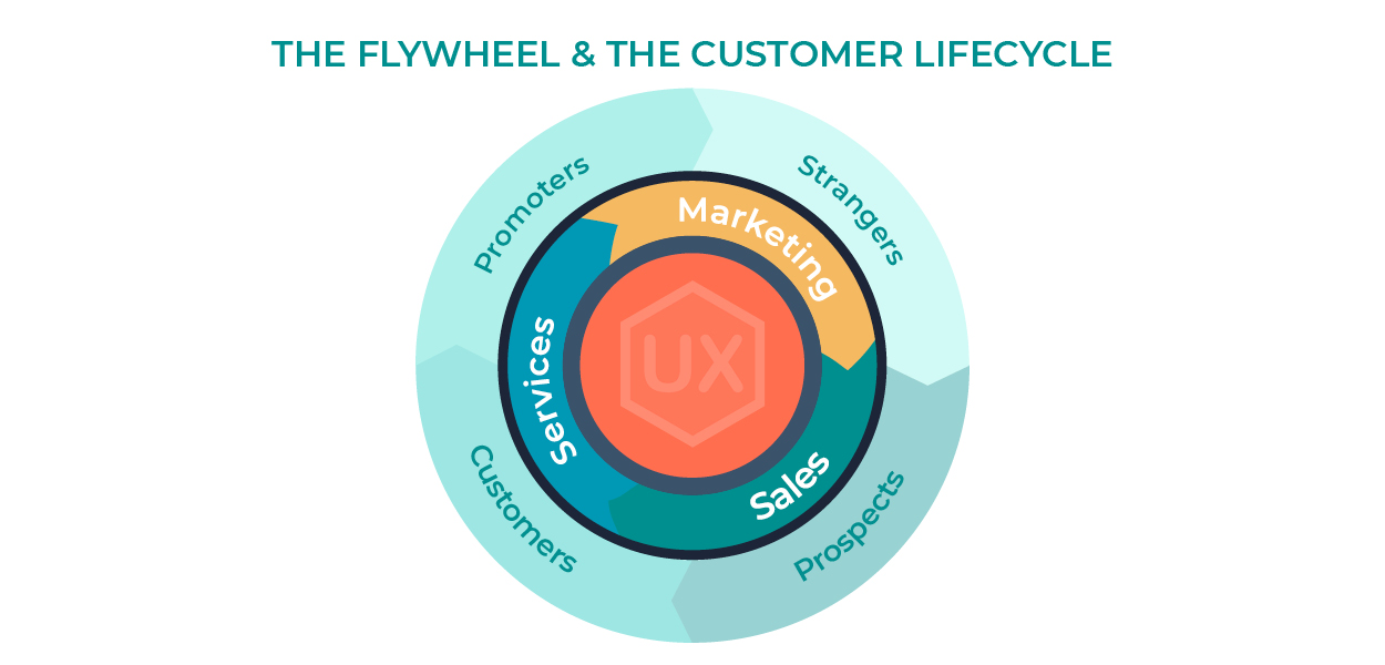 The Flywheel and the Customer Lifecycle